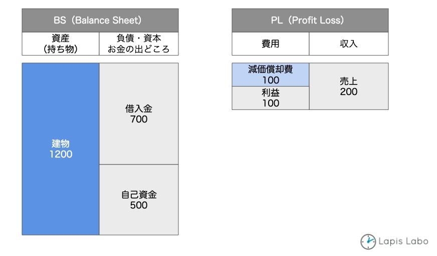 減価償却の理解(BSとPL)