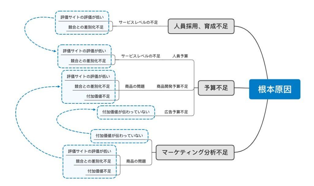問題の因果関係を整理する(UDE)