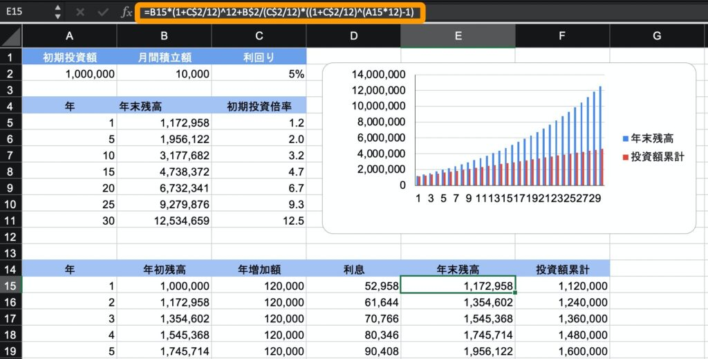 初期投資額+積立の場合の計算式