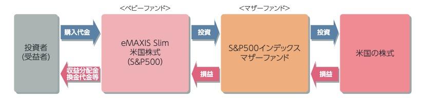 eMAXIS slim米国株式S&P500の仕組み
