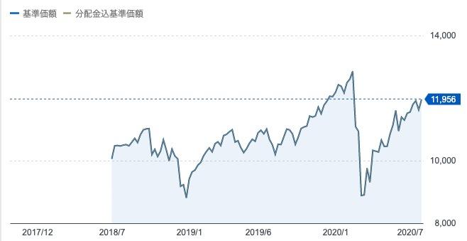 eMAXIS slim米国株式(S&P500)基準価格の推移