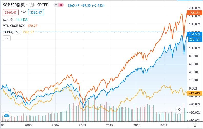 2000年から20年間のS&Pの推移とTOPIXの比較