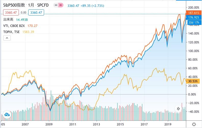 2005年から15年間のS&P500の推移とTOPIX、VTIの比較