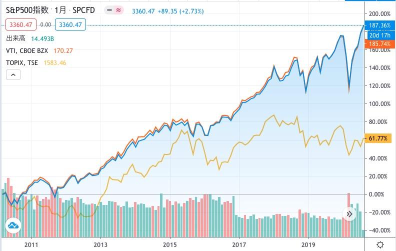 2010年から10年間のS&P500の推移とTOPIX,VTIの比較