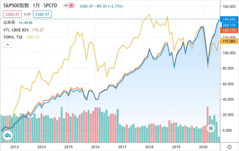 2012年ごろに投資したらTOPIXの方がS&P500に勝っている期間がある S&PとVTIはほとんどおなじ動き