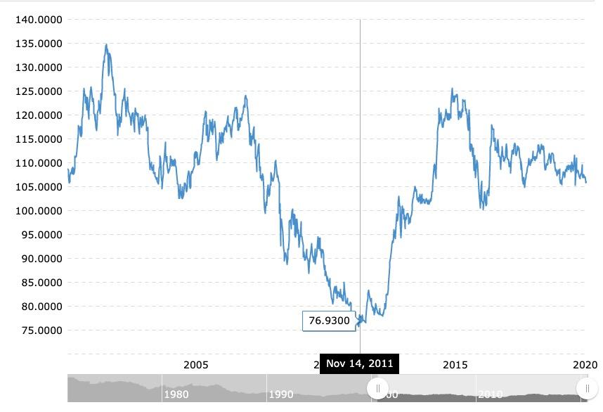 20年間の円ドルチャート