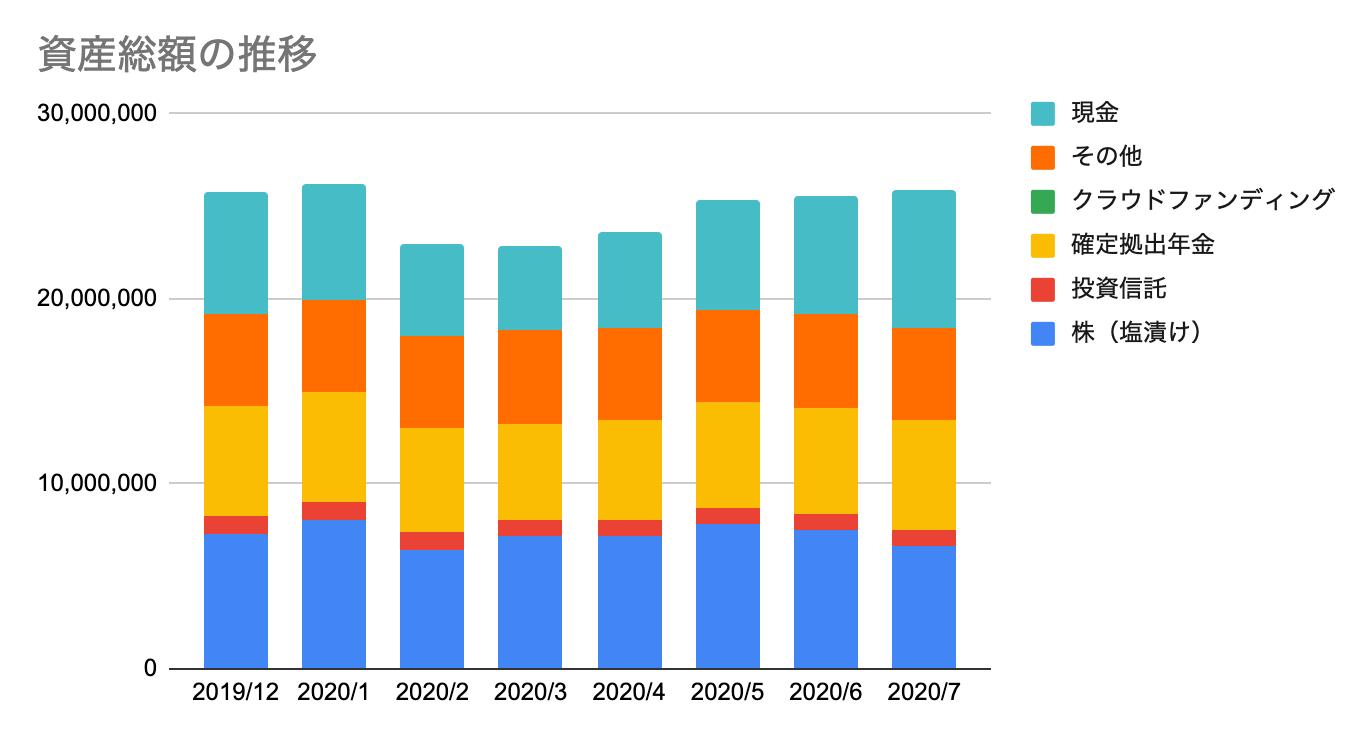ほったらかし投資の運用実績【2020年7月の結果と来月以降の改善点】