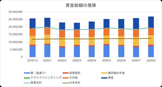ほったらかし投資の運用成績【2020年8月の長期積立インデックス投資】