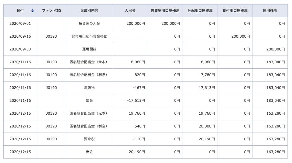 SBIソーシャルレンディングの随時募集ファンド投資結果の詳細