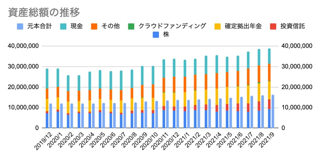 ほったらかし投資の運用実績 【長期インデックス投資2021年9月】